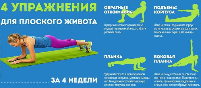 Плоский живот Диета и упражнения для плоского живота
