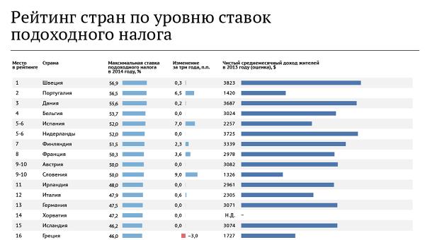 Сколько налог на недвижимость в испании для россиян