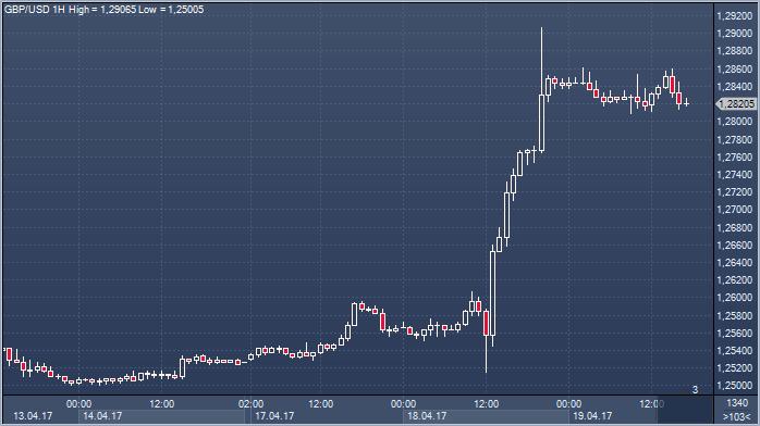 Фунт рубль форекс сегодня