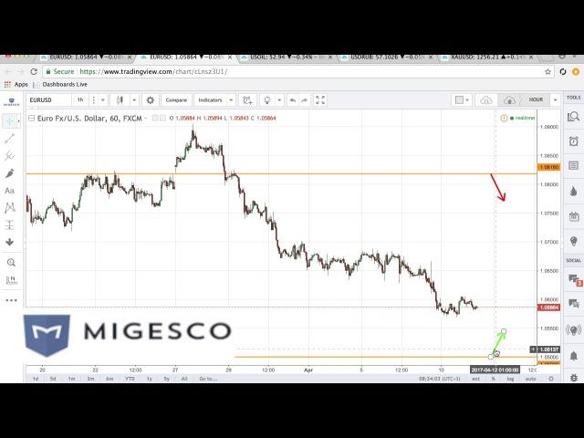 Индикатор бинарных опционов Six Second Trades (60