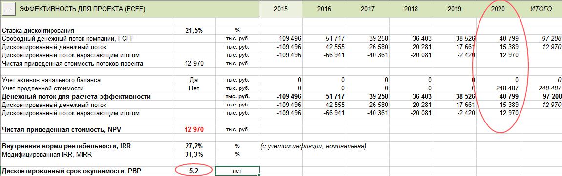 Оквэд займы денежных средств 2017