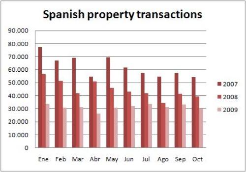 Тенденции рынков коммерческой недвижимости