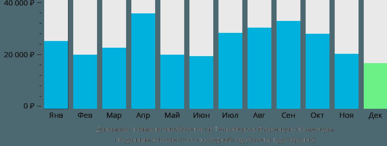 Цены в Израиле на 2017 год Сколько стоит поездка в Израиль