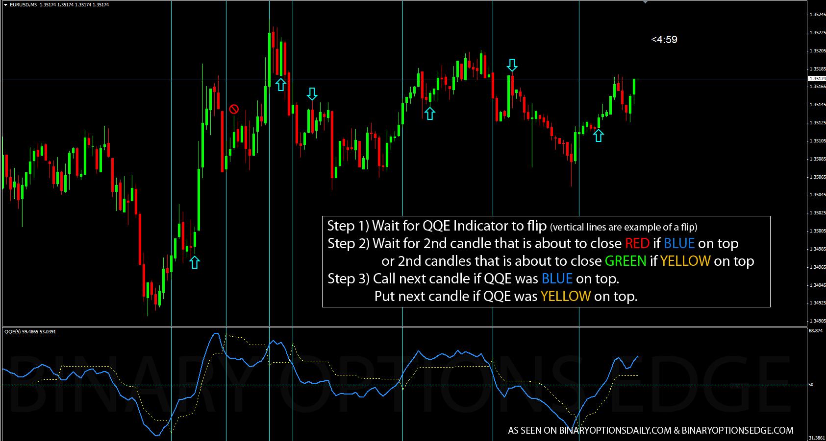 binary option trading strategies pdf