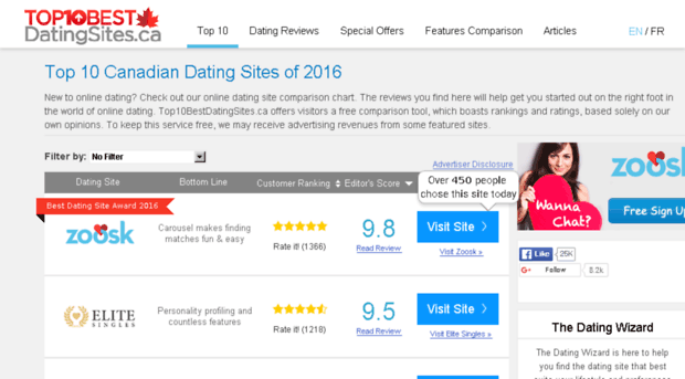 Top 10 dating sites usa