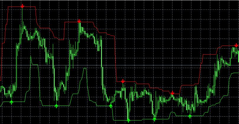 Трендовый форекс индикатор Super Trend Profit